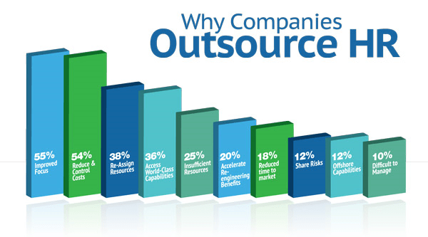 outsourcing hr