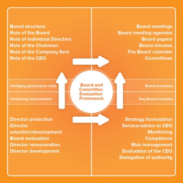 BoarBoard-evaluatBoard-evaluation-frameworkion-frameworkd-evaluatBoard-evaluation-frameworkion-framework